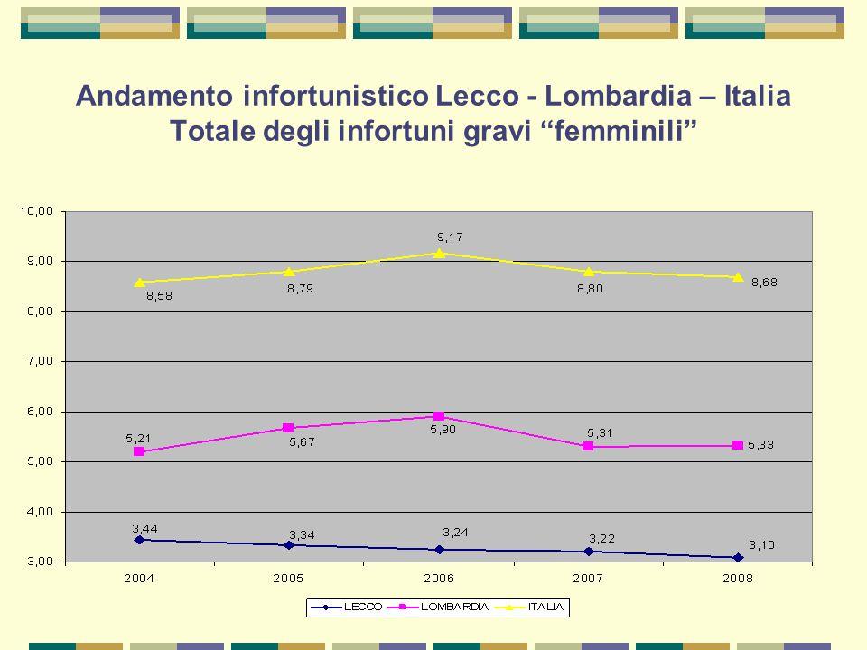 Andamento infortunistico Lecco - Lombardia – Italia Totale degli infortuni gravi femminili