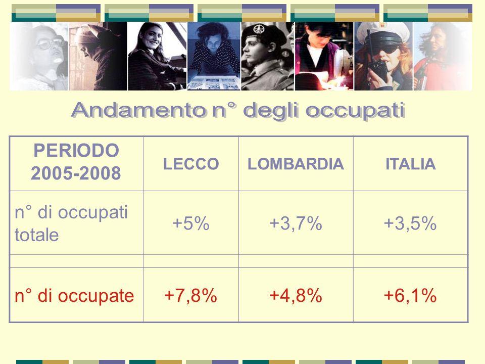 PERIODO 2005-2008 LECCOLOMBARDIAITALIA n° di occupati totale +5%+3,7%+3,5% n° di occupate+7,8%+4,8%+6,1%