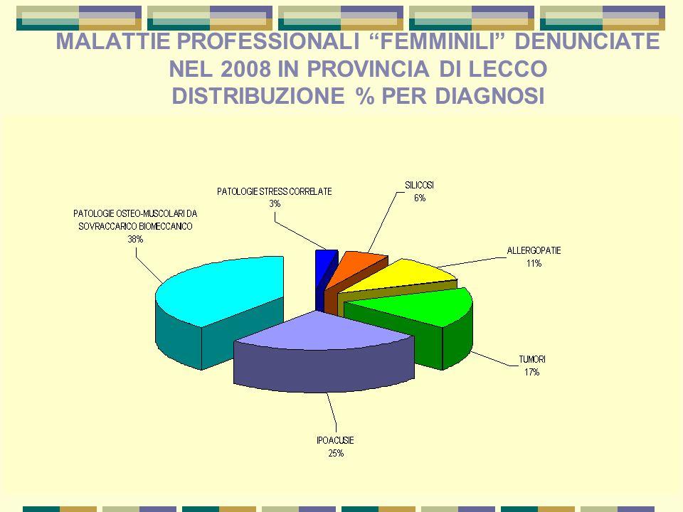 MALATTIE PROFESSIONALI FEMMINILI DENUNCIATE NEL 2008 IN PROVINCIA DI LECCO DISTRIBUZIONE % PER DIAGNOSI