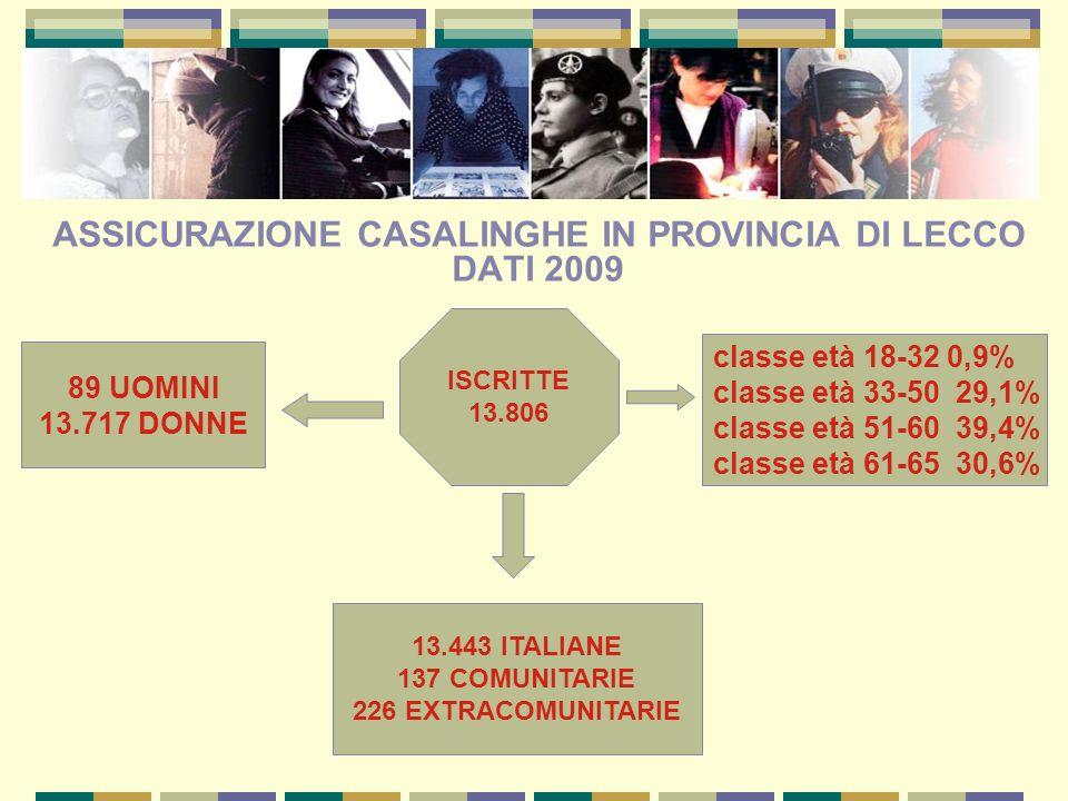ASSICURAZIONE CASALINGHE IN PROVINCIA DI LECCO DATI 2009 89 UOMINI 13.717 DONNE ISCRITTE 13.806 13.443 ITALIANE 137 COMUNITARIE 226 EXTRACOMUNITARIE c