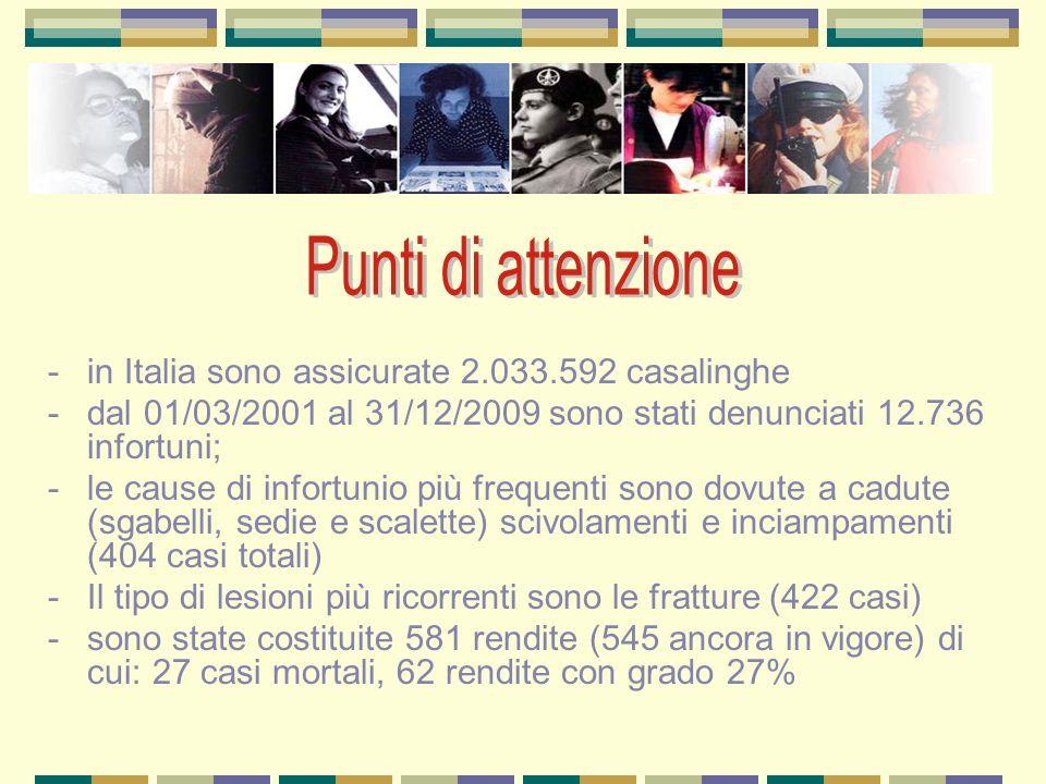 -in Italia sono assicurate 2.033.592 casalinghe -dal 01/03/2001 al 31/12/2009 sono stati denunciati 12.736 infortuni; -le cause di infortunio più frequenti sono dovute a cadute (sgabelli, sedie e scalette) scivolamenti e inciampamenti (404 casi totali) -Il tipo di lesioni più ricorrenti sono le fratture (422 casi) -sono state costituite 581 rendite (545 ancora in vigore) di cui:27 casi mortali, 62 rendite con grado 27%