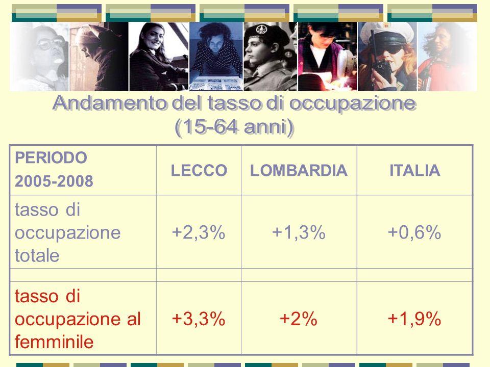 PERIODO 2005-2008 LECCOLOMBARDIAITALIA tasso di occupazione totale +2,3%+1,3%+0,6% tasso di occupazione al femminile +3,3%+2%+1,9%