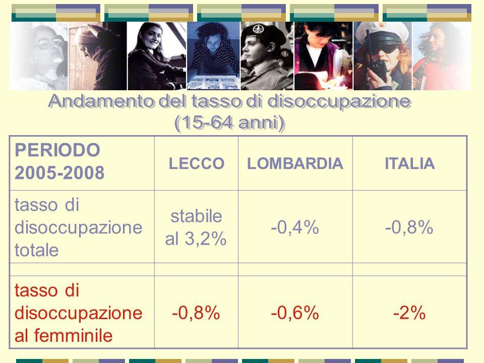PERIODO 2005-2008 LECCOLOMBARDIAITALIA tasso di disoccupazione totale stabile al 3,2% -0,4%-0,8% tasso di disoccupazione al femminile -0,8%-0,6%-2%