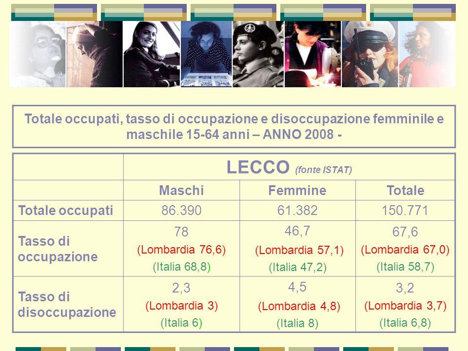 Totale occupati, tasso di occupazione e disoccupazione femminile e maschile 15-64 anni – ANNO 2008 - LECCO (fonte ISTAT) MaschiFemmineTotale Totale occupati86.39061.382150.771 Tasso di occupazione 78 (Lombardia 76,6) (Italia 68,8) 46,7 (Lombardia 57,1) (Italia 47,2) 67,6 (Lombardia 67,0) (Italia 58,7) Tasso di disoccupazione 2,3 (Lombardia 3) (Italia 6) 4,5 (Lombardia 4,8) (Italia 8) 3,2 (Lombardia 3,7) (Italia 6,8)