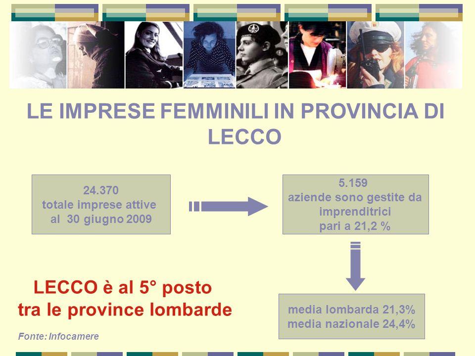 LE IMPRESE FEMMINILI IN PROVINCIA DI LECCO LECCO è al 5° posto tra le province lombarde Fonte: Infocamere 24.370 totale imprese attive al 30 giugno 20