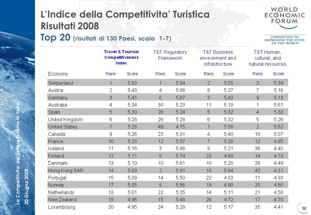 10 La Competitivita del Settore Turismo in Italia20 Giugno 2008 LIndice della Competitivita Turistica Risultati 2008 Top 20 (risultati di 130 Paesi, s