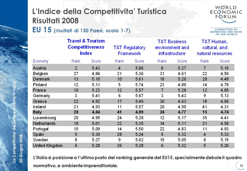 11 La Competitivita del Settore Turismo in Italia20 Giugno 2008 LIndice della Competitivita Turistica Risultati 2008 EU 15 (risultati di 130 Paesi, sc