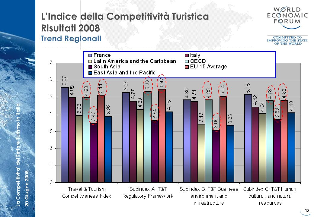 12 La Competitivita del Settore Turismo in Italia20 Giugno 2008 LIndice della Competitività Turistica Risultati 2008 Trend Regionali