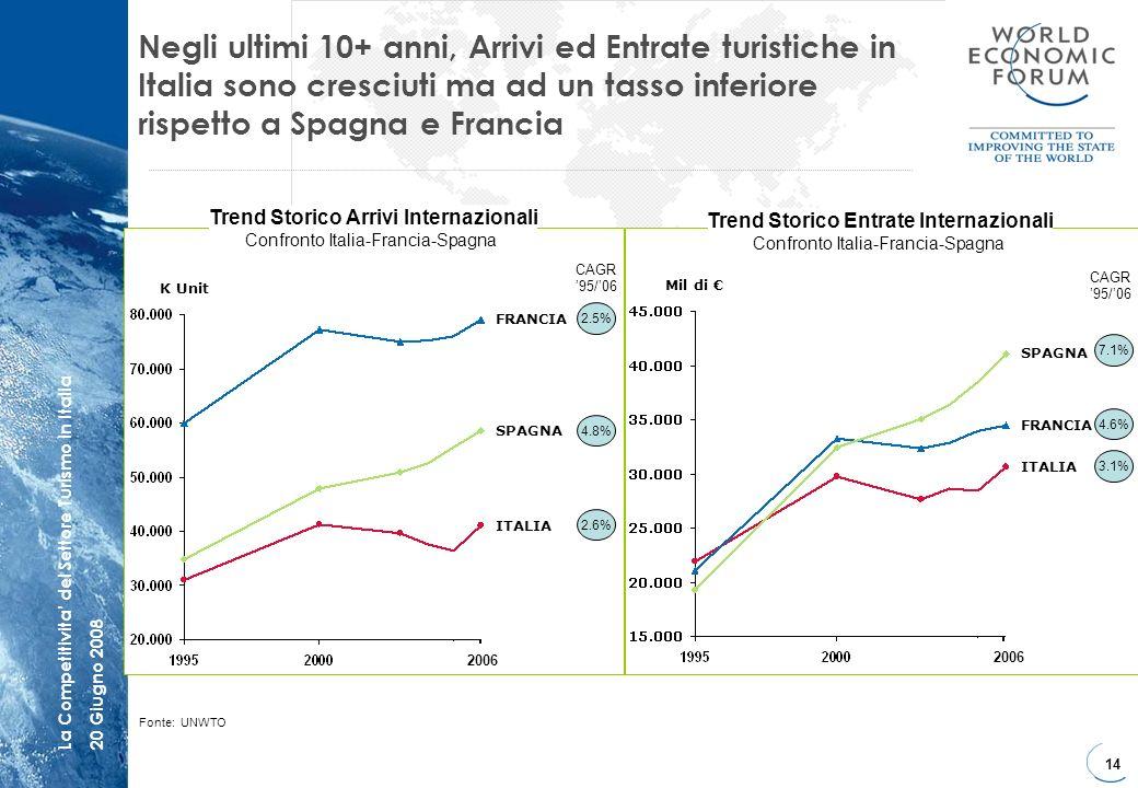 14 La Competitivita del Settore Turismo in Italia20 Giugno 2008 ITALIA FRANCIA SPAGNA K Unit 2.5% 4.8% 2.6% CAGR 95/06 Mil di ITALIA FRANCIA SPAGNA 7.