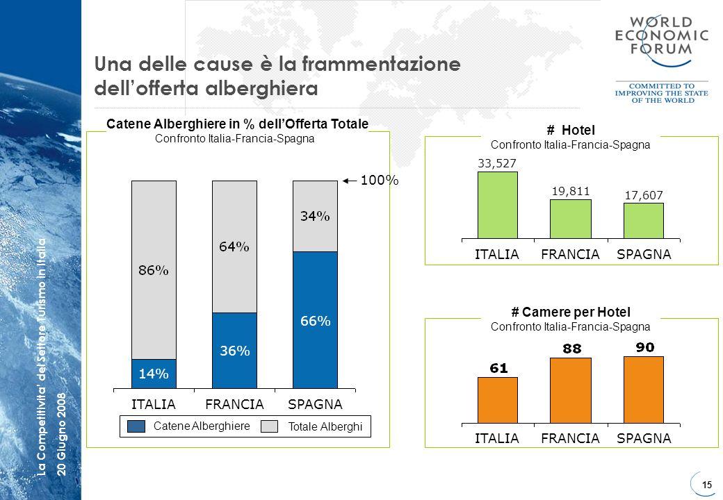 15 La Competitivita del Settore Turismo in Italia20 Giugno 2008 Una delle cause è la frammentazione dellofferta alberghiera 66% 14% ITALIA 36% FRANCIA