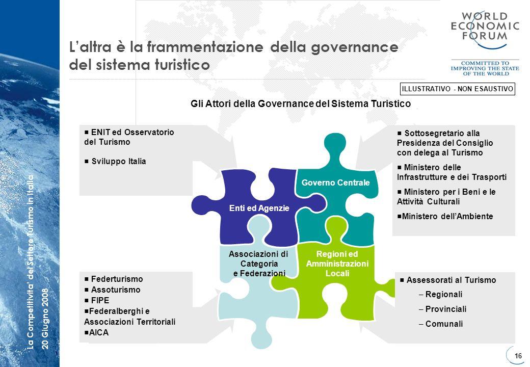 16 La Competitivita del Settore Turismo in Italia20 Giugno 2008 Sottosegretario alla Presidenza del Consiglio con delega al Turismo Ministero delle In
