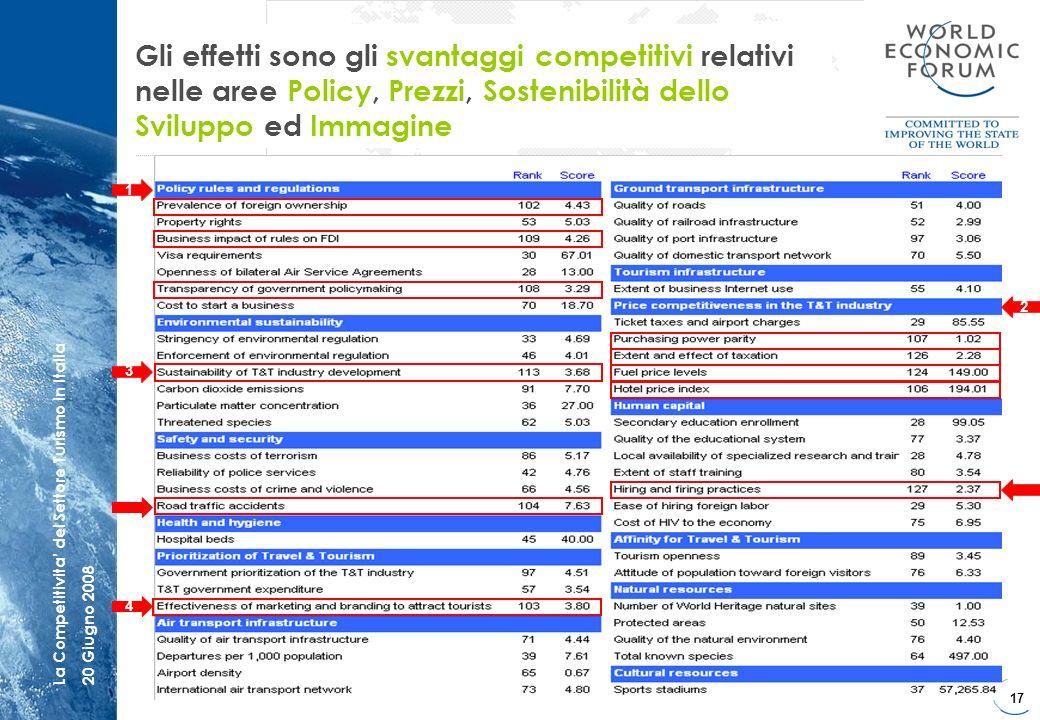 17 La Competitivita del Settore Turismo in Italia20 Giugno 2008 Gli effetti sono gli svantaggi competitivi relativi nelle aree Policy, Prezzi, Sosteni