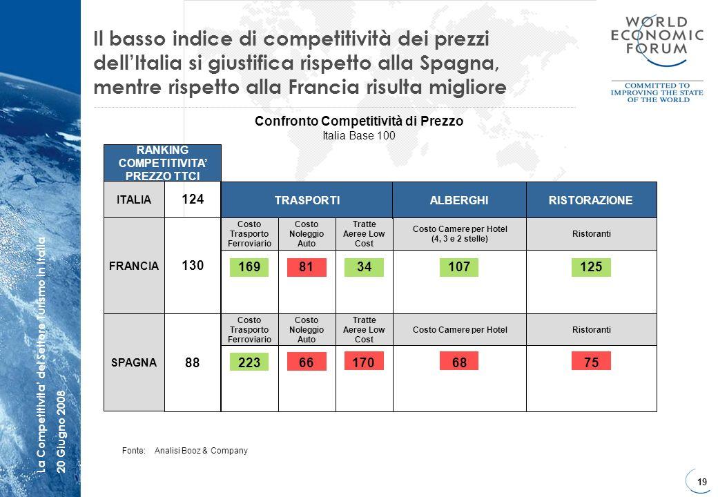 19 La Competitivita del Settore Turismo in Italia20 Giugno 2008 Il basso indice di competitività dei prezzi dellItalia si giustifica rispetto alla Spa