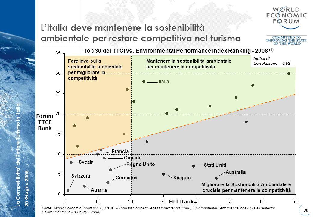 20 La Competitivita del Settore Turismo in Italia20 Giugno 2008 LItalia deve mantenere la sostenibilità ambientale per restare competitiva nel turismo