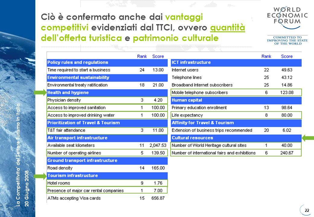 22 La Competitivita del Settore Turismo in Italia20 Giugno 2008 Ciò è confermato anche dai vantaggi competitivi evidenziati dal TTCI, ovvero quantità
