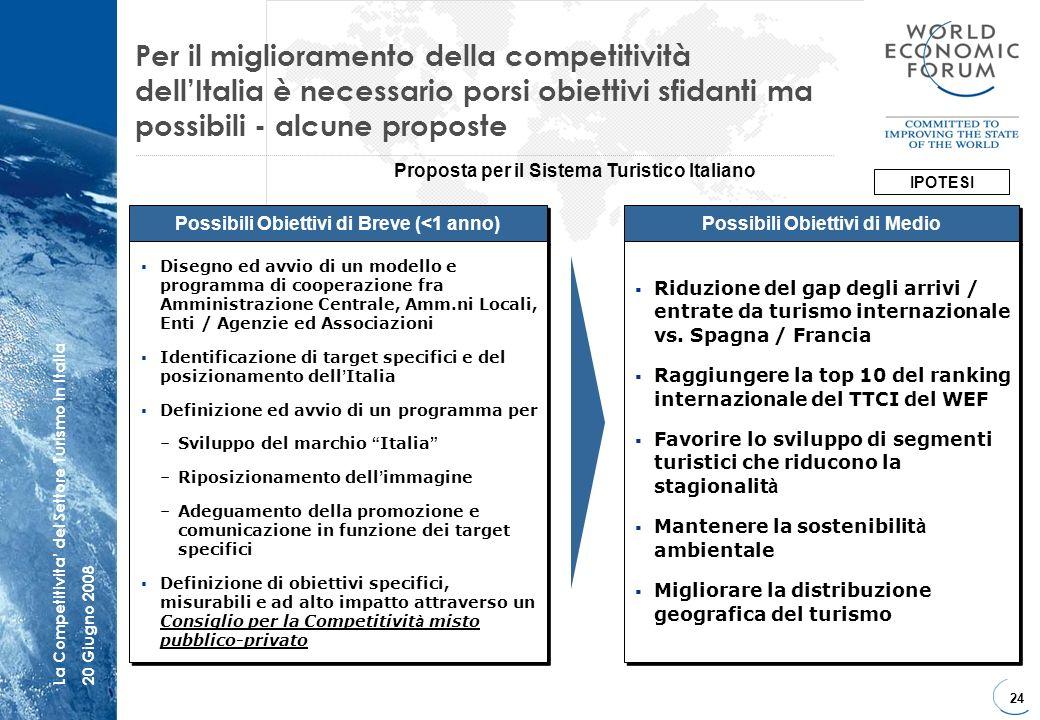 24 La Competitivita del Settore Turismo in Italia20 Giugno 2008 Per il miglioramento della competitività dellItalia è necessario porsi obiettivi sfida