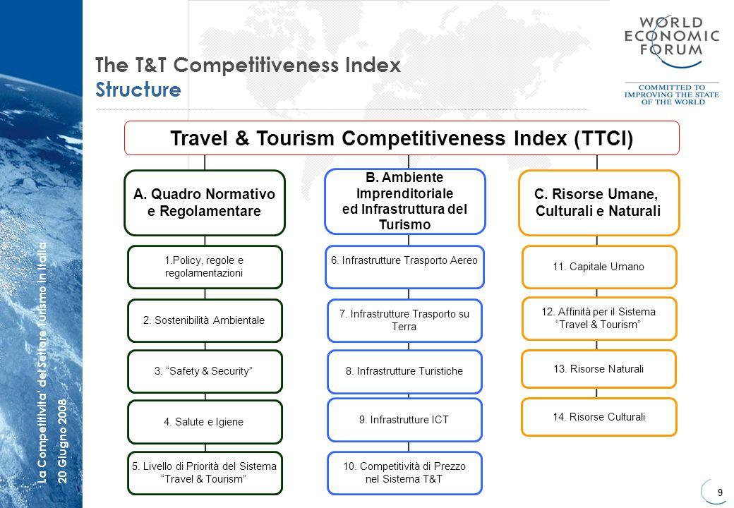 9 La Competitivita del Settore Turismo in Italia20 Giugno 2008 The T&T Competitiveness Index Structure 1.Policy, regole e regolamentazioni A. Quadro N