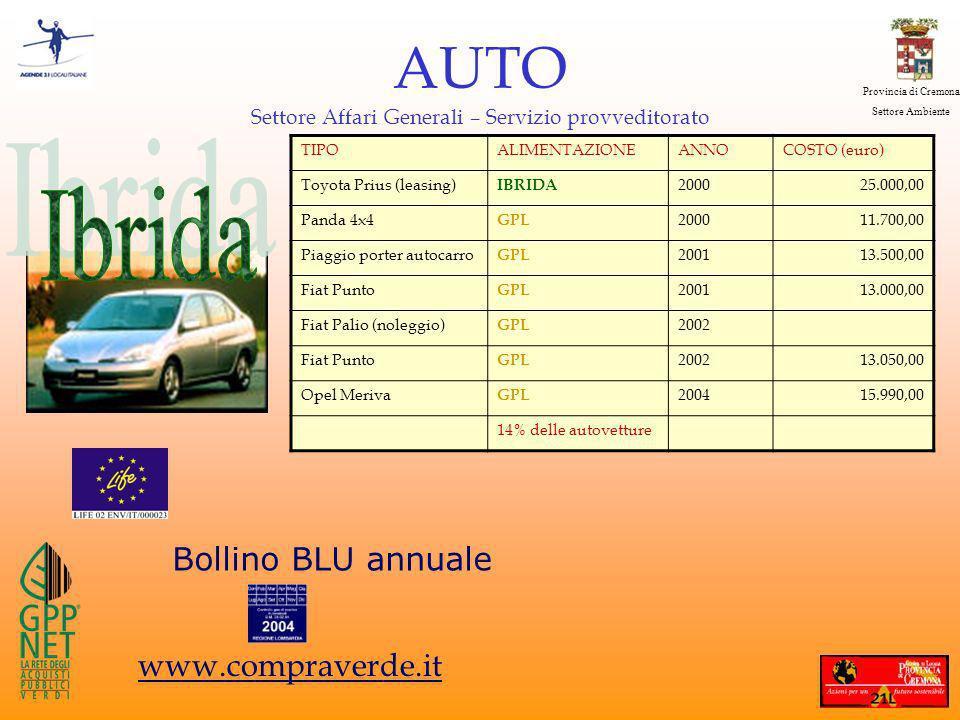 Provincia di Cremona Settore Ambiente AUTO Settore Affari Generali – Servizio provveditorato TIPOALIMENTAZIONEANNOCOSTO (euro) Toyota Prius (leasing) IBRIDA 200025.000,00 Panda 4x4 GPL 200011.700,00 Piaggio porter autocarro GPL 200113.500,00 Fiat Punto GPL 200113.000,00 Fiat Palio (noleggio) GPL 2002 Fiat Punto GPL 200213.050,00 Opel Meriva GPL 200415.990,00 14% delle autovetture Bollino BLU annuale www.compraverde.it