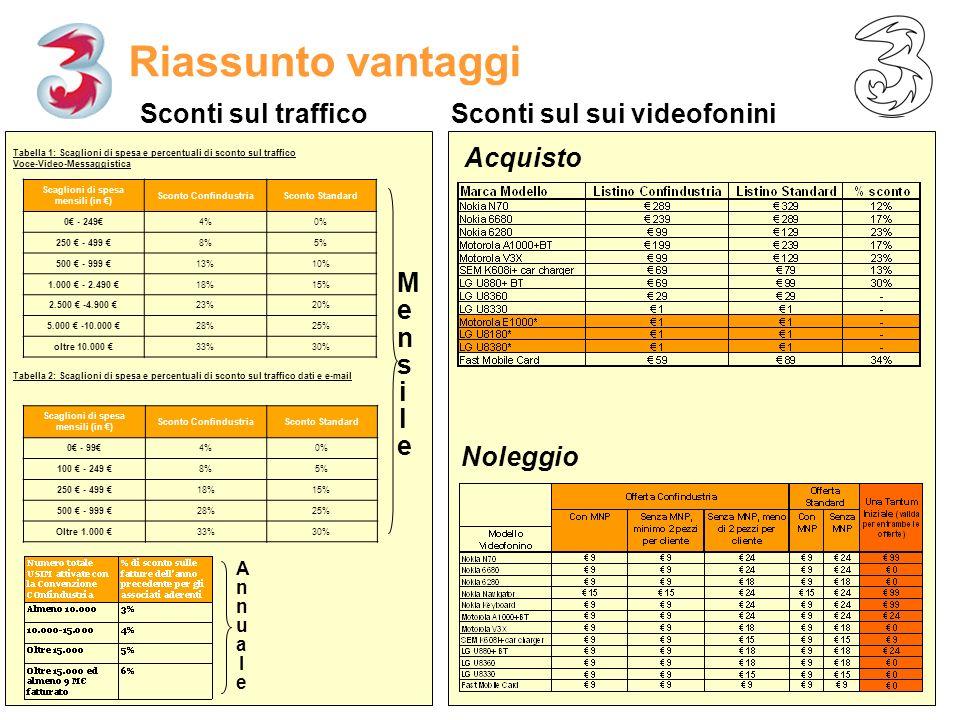page 13 Riassunto vantaggi Tabella 1: Scaglioni di spesa e percentuali di sconto sul traffico Voce-Video-Messaggistica Scaglioni di spesa mensili (in