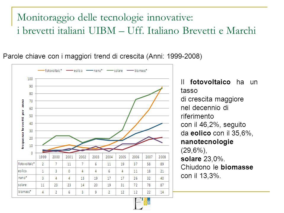 Monitoraggio delle tecnologie innovative: i brevetti italiani UIBM – Uff.