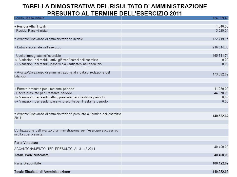 TABELLA DIMOSTRATIVA DEL RISULTATO D AMMINISTRAZIONE PRESUNTO AL TERMINE DELL'ESERCIZIO 2011 Fondo Cassa Iniziale124.909,49 + Residui Attivi Iniziali1