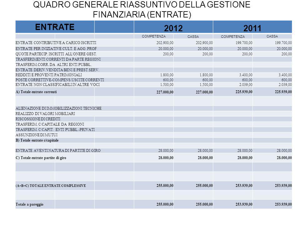 QUADRO GENERALE RIASSUNTIVO DELLA GESTIONE FINANZIARIA (ENTRATE) ENTRATE 20122011 COMPETENZA CASSACOMPETENZA CASSA ENTRATE CONTRIBUTIVE A CARICO ISCRITTI202.900,00 199.700,00 ENTRATE PER INIZIATIVE CULT.
