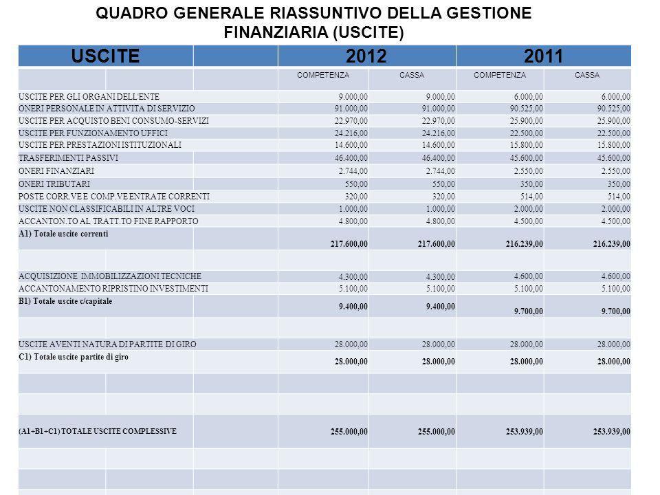 QUADRO GENERALE RIASSUNTIVO DELLA GESTIONE FINANZIARIA (USCITE) USCITE 20122011 COMPETENZA CASSACOMPETENZA CASSA USCITE PER GLI ORGANI DELL'ENTE9.000,