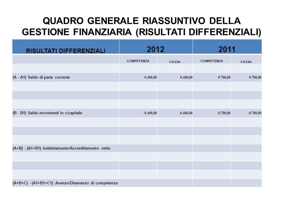 QUADRO GENERALE RIASSUNTIVO DELLA GESTIONE FINANZIARIA (RISULTATI DIFFERENZIALI) RISULTATI DIFFERENZIALI 20122011 COMPETENZA CASSA COMPETENZA CASSA (A - A1) Saldo di parte corrente 9.400,00 9.700,00 (B - B1) Saldo movimenti in c/capitale -9.400,00 -9.700,00 (A+B) - (A1+B1) Indebitamento/Accreditamento netto (A+B+C) - (A1+B1+C1) Avanzo/Disavanzo di competenza