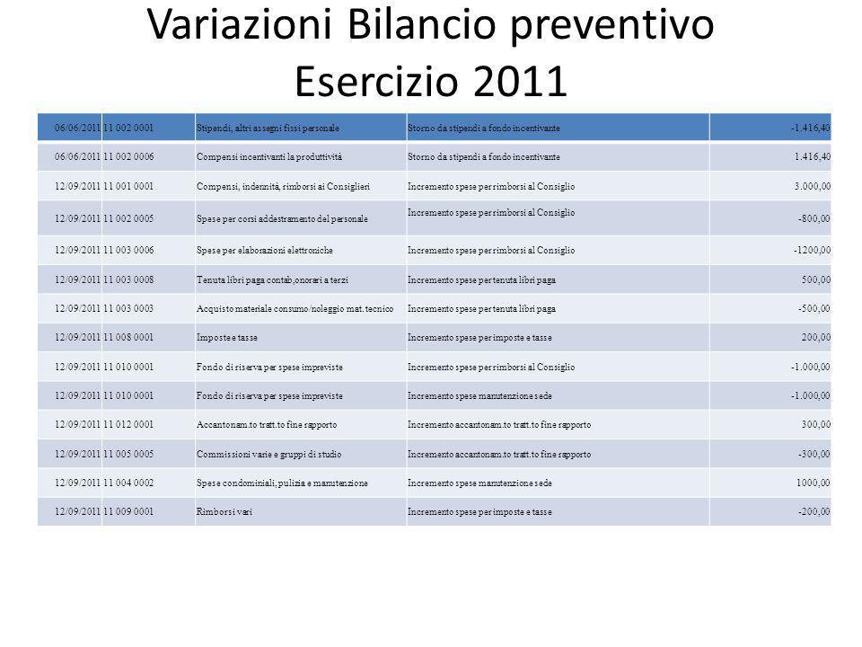 Variazioni Bilancio preventivo Esercizio 2011 06/06/201111 002 0001Stipendi, altri assegni fissi personaleStorno da stipendi a fondo incentivante-1.41