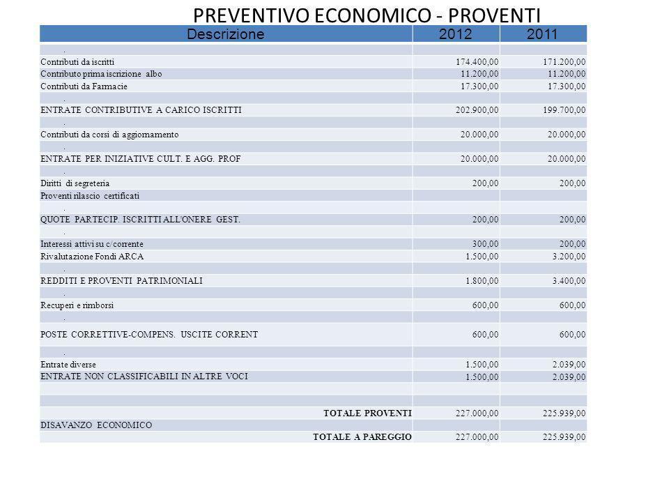 PREVENTIVO ECONOMICO - PROVENTI Descrizione20122011. Contributi da iscritti174.400,00171.200,00 Contributo prima iscrizione albo11.200,00 Contributi d