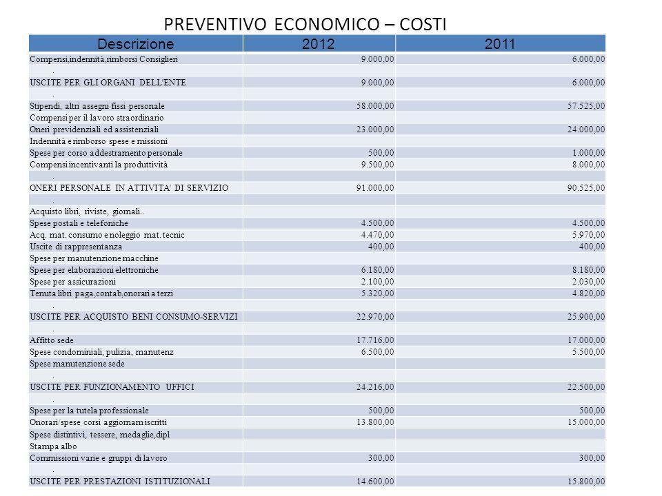 PREVENTIVO ECONOMICO – COSTI Descrizione20122011 Compensi,indennità,rimborsi Consiglieri9.000,006.000,00. USCITE PER GLI ORGANI DELL'ENTE9.000,006.000