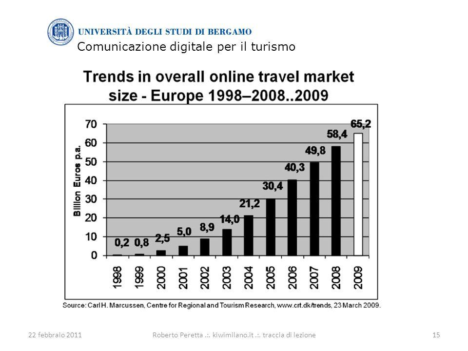 Comunicazione digitale per il turismo 22 febbraio 201115Roberto Peretta.:.