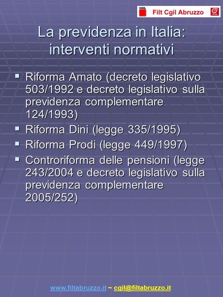 La previdenza in Italia: interventi normativi Riforma Amato (decreto legislativo 503/1992 e decreto legislativo sulla previdenza complementare 124/1993) Riforma Amato (decreto legislativo 503/1992 e decreto legislativo sulla previdenza complementare 124/1993) Riforma Dini (legge 335/1995) Riforma Dini (legge 335/1995) Riforma Prodi (legge 449/1997) Riforma Prodi (legge 449/1997) Controriforma delle pensioni (legge 243/2004 e decreto legislativo sulla previdenza complementare 2005/252) Controriforma delle pensioni (legge 243/2004 e decreto legislativo sulla previdenza complementare 2005/252) www.filtabruzzo.itwww.filtabruzzo.it ~ cgil@filtabruzzo.it