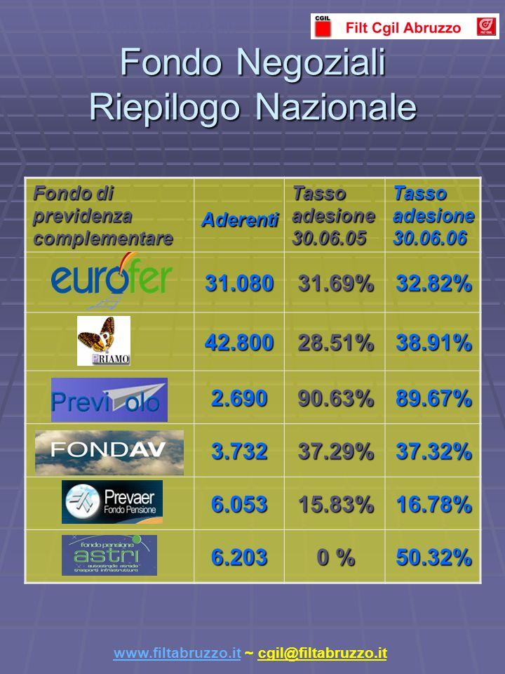 Fondo Negoziali Riepilogo Nazionale Fondo di previdenza complementare Aderenti Tasso adesione 30.06.05 Tasso adesione 30.06.06 31.08031.69%32.82% 42.80028.51%38.91% 2.69090.63%89.67% 3.73237.29%37.32% 6.05315.83%16.78% 6.203 0 % 50.32% www.filtabruzzo.it www.filtabruzzo.it ~ cgil@filtabruzzo.it
