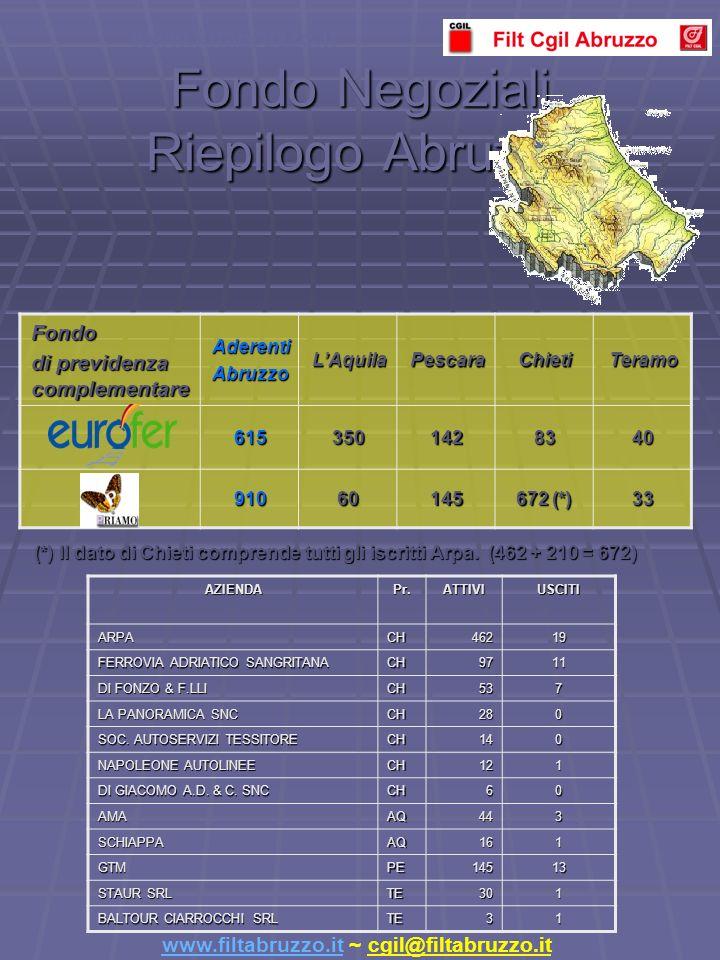 Fondo Negoziali Riepilogo Abruzzo Fondo di previdenza complementare AderentiAbruzzoLAquilaPescaraChietiTeramo 6153501428340 91060145 672 (*) 33 www.filtabruzzo.it (*) Il dato di Chieti comprende tutti gli iscritti Arpa.