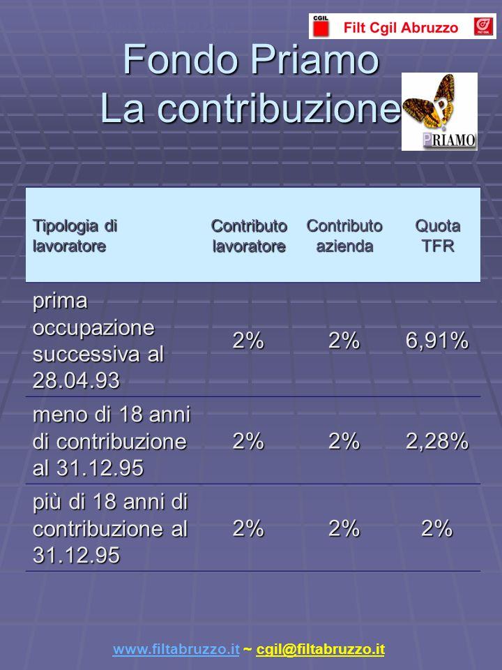 Fondo Priamo La contribuzione Tipologia di lavoratore Contributo lavoratore Contributo azienda Quota TFR prima occupazione successiva al 28.04.93 2%2%6,91% meno di 18 anni di contribuzione al 31.12.95 2%2%2,28% più di 18 anni di contribuzione al 31.12.95 2%2%2% www.filtabruzzo.it www.filtabruzzo.it ~ cgil@filtabruzzo.it