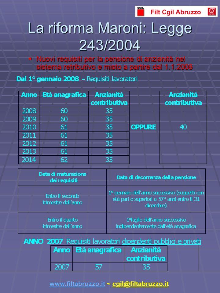 La riforma Maroni: Legge 243/2004 Nuovi requisiti per la pensione di anzianità nel sistema retributivo e misto a partire dal 1.1.2008 Nuovi requisiti per la pensione di anzianità nel sistema retributivo e misto a partire dal 1.1.2008 www.filtabruzzo.itwww.filtabruzzo.it ~ cgil@filtabruzzo.it