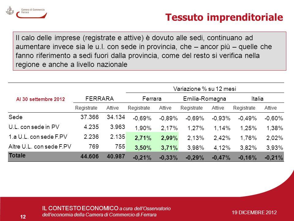 4 giugno 2009Osservatorio delleconomia 12 IL CONTESTO ECONOMICO a cura dellOsservatorio delleconomia della Camera di Commercio di Ferrara 19 DICEMBRE 2012 Tessuto imprenditoriale Variazione % su 12 mesi Al 30 settembre 2012 FERRARAFerraraEmilia-RomagnaItalia RegistrateAttiveRegistrateAttiveRegistrateAttiveRegistrateAttive Sede37.36634.134 -0,69%-0,89%-0,69%-0,93%-0,49%-0,60% U.L.