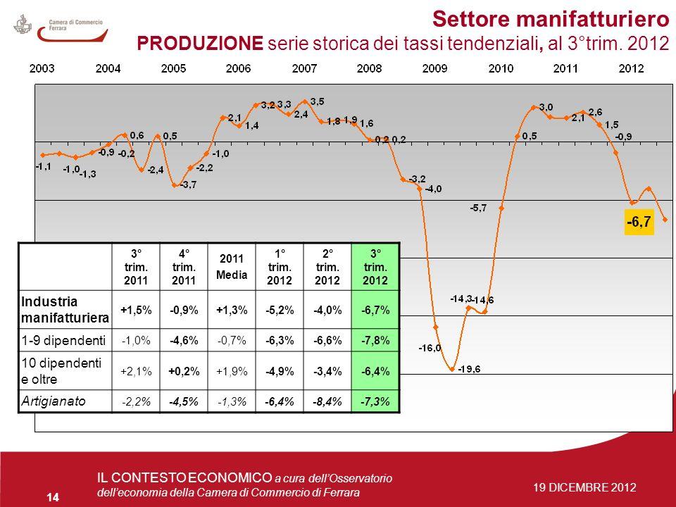 4 giugno 2009Osservatorio delleconomia 14 IL CONTESTO ECONOMICO a cura dellOsservatorio delleconomia della Camera di Commercio di Ferrara 19 DICEMBRE 2012 Settore manifatturiero PRODUZIONE serie storica dei tassi tendenziali, al 3°trim.