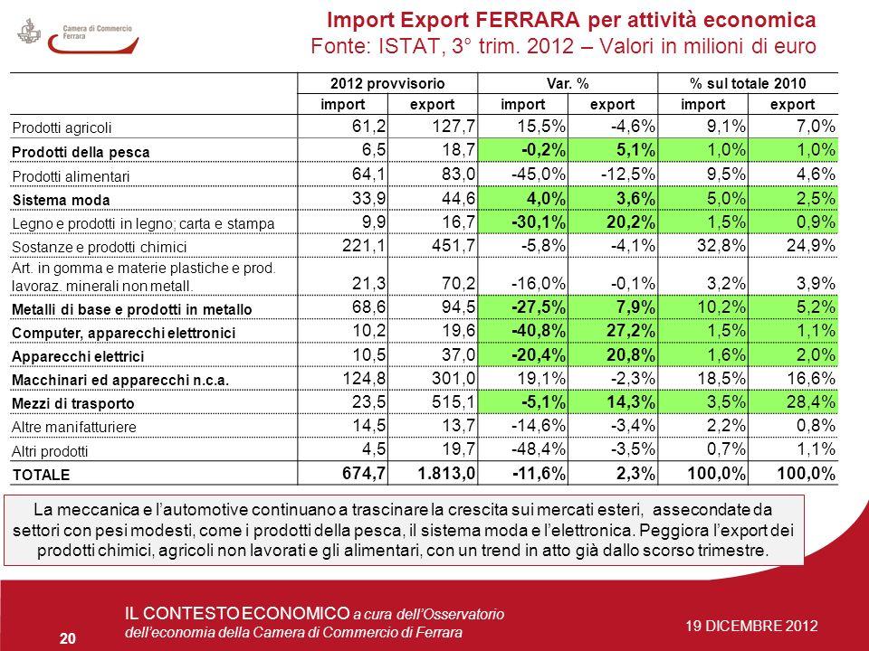 4 giugno 2009Osservatorio delleconomia 20 IL CONTESTO ECONOMICO a cura dellOsservatorio delleconomia della Camera di Commercio di Ferrara 19 DICEMBRE 2012 Import Export FERRARA per attività economica Fonte: ISTAT, 3° trim.