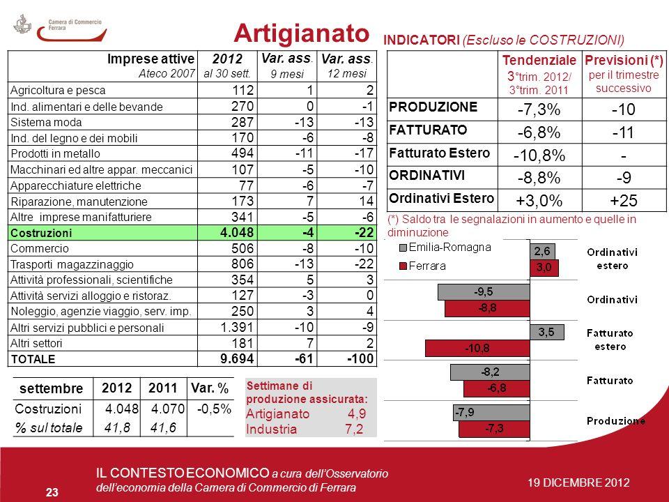 4 giugno 2009Osservatorio delleconomia 23 IL CONTESTO ECONOMICO a cura dellOsservatorio delleconomia della Camera di Commercio di Ferrara 19 DICEMBRE 2012 Artigianato Imprese attive Ateco 2007 2012 al 30 sett.
