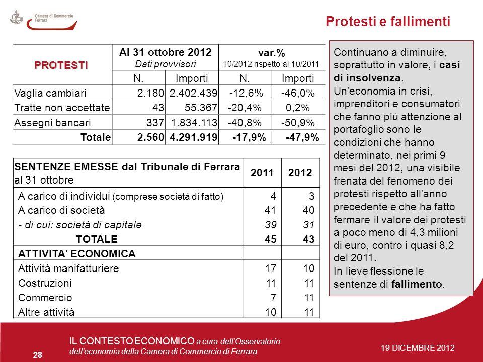 4 giugno 2009Osservatorio delleconomia 28 IL CONTESTO ECONOMICO a cura dellOsservatorio delleconomia della Camera di Commercio di Ferrara 19 DICEMBRE 2012 Protesti e fallimenti PROTESTI PROTESTI Al 31 ottobre 2012 Dati provvisori var.% 10/2012 rispetto al 10/2011 N.ImportiN.Importi Vaglia cambiari2.1802.402.439 -12,6%-46,0% Tratte non accettate4355.367-20,4%0,2% Assegni bancari3371.834.113-40,8%-50,9% Totale2.5604.291.919 -17,9% -47,9% SENTENZE EMESSE dal Tribunale di Ferrara al 31 ottobre 20112012 A carico di individui (comprese società di fatto) 43 A carico di società4140 - di cui: società di capitale3931 TOTALE 4543 ATTIVITA ECONOMICA Attività manifatturiere1710 Costruzioni11 Commercio711 Altre attività 1011 Continuano a diminuire, soprattutto in valore, i casi di insolvenza.