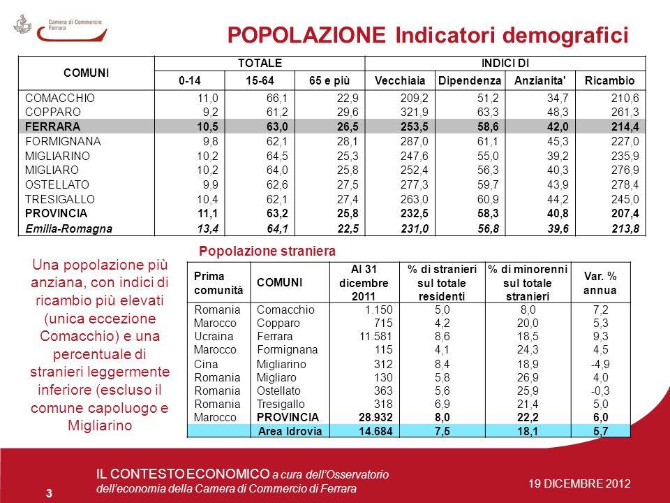 4 giugno 2009Osservatorio delleconomia 3 IL CONTESTO ECONOMICO a cura dellOsservatorio delleconomia della Camera di Commercio di Ferrara 19 DICEMBRE 2012 POPOLAZIONE Indicatori demografici Popolazione straniera COMUNI TOTALEINDICI DI 0-1415-6465 e piùVecchiaiaDipendenzaAnzianita Ricambio COMACCHIO11,066,122,9209,251,234,7210,6 COPPARO9,261,229,6321,963,348,3261,3 FERRARA10,563,026,5253,558,642,0214,4 FORMIGNANA9,862,128,1287,061,145,3227,0 MIGLIARINO10,264,525,3247,655,039,2235,9 MIGLIARO10,264,025,8252,456,340,3276,9 OSTELLATO9,962,627,5277,359,743,9278,4 TRESIGALLO10,462,127,4263,060,944,2245,0 PROVINCIA11,163,225,8232,558,340,8207,4 Emilia-Romagna13,464,122,5231,056,839,6213,8 Prima comunità COMUNI Al 31 dicembre 2011 % di stranieri sul totale residenti % di minorenni sul totale stranieri Var.