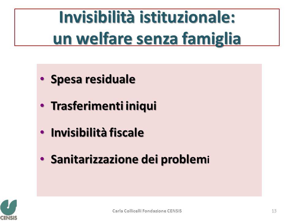 Invisibilità istituzionale: un welfare senza famiglia Spesa residuale Spesa residuale Trasferimenti iniqui Trasferimenti iniqui Invisibilità fiscale I