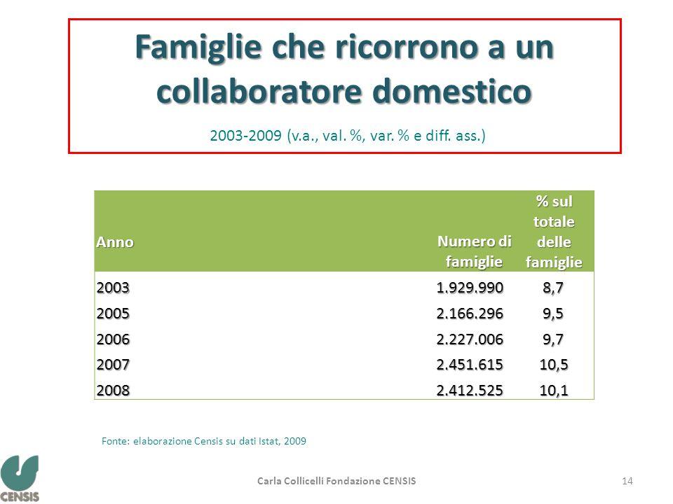 Anno Numero di famiglie % sul totale delle famiglie 20031.929.990 8,7 8,7 20052.166.296 9,5 9,5 20062.227.006 9,7 9,7 20072.451.615 10,5 10,5 20082.41