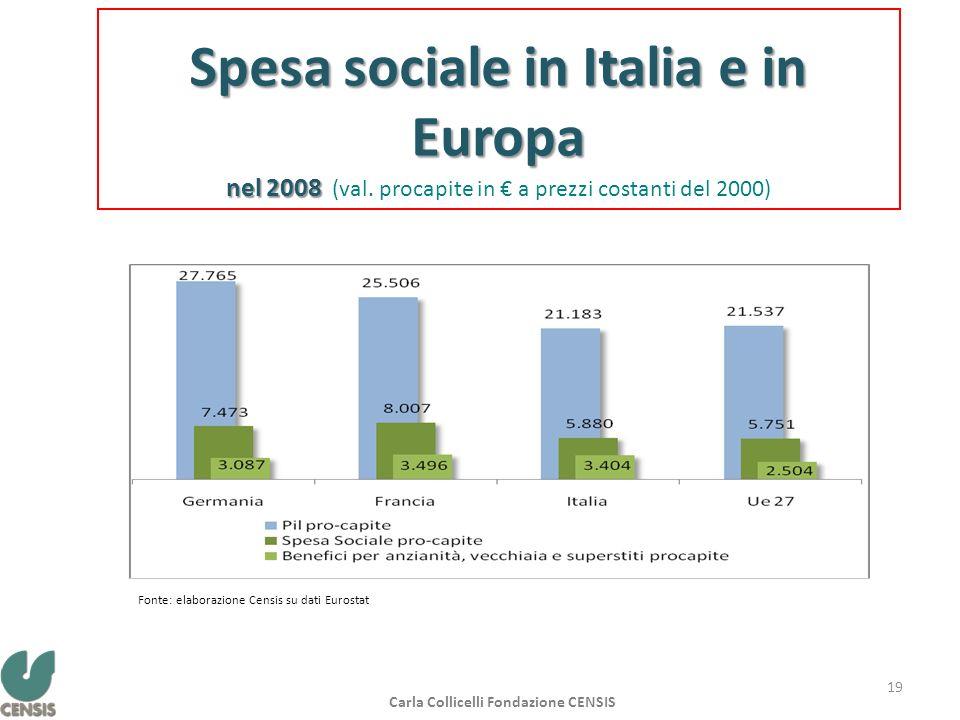 Spesa sociale in Italia e in Europa nel 2008 nel 2008 (val. procapite in a prezzi costanti del 2000) Fonte: elaborazione Censis su dati Eurostat Carla