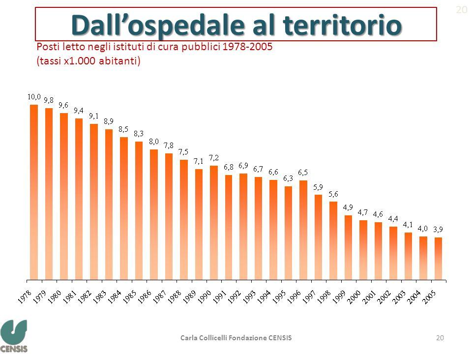 Dallospedale al territorio Posti letto negli istituti di cura pubblici 1978-2005 (tassi x1.000 abitanti) Fonte: elaborazione Censis su dati Istat 20 C
