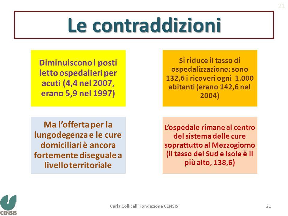 Le contraddizioni Diminuiscono i posti letto ospedalieri per acuti (4,4 nel 2007, erano 5,9 nel 1997) Ma lofferta per la lungodegenza e le cure domici