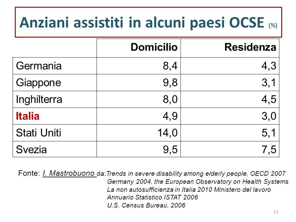 23 Anziani assistiti in alcuni paesi OCSE (%) DomicilioResidenza Germania8,44,3 Giappone9,83,1 Inghilterra8,04,5 Italia4,93,0 Stati Uniti14,05,1 Svezi
