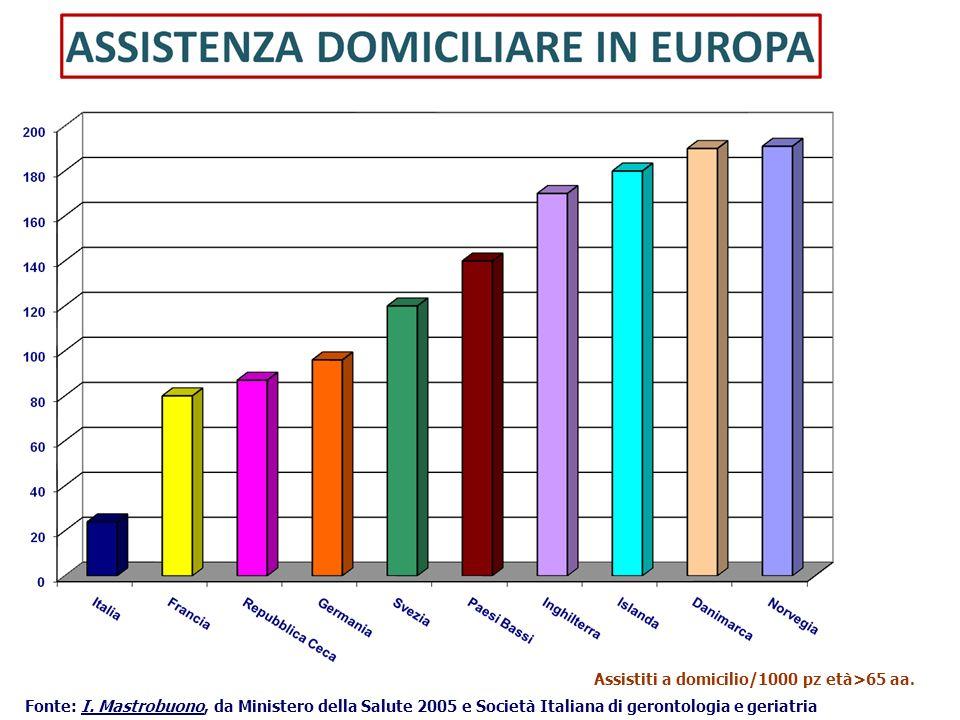 24 Assistiti a domicilio/1000 pz età>65 aa. Fonte: I. Mastrobuono, da Ministero della Salute 2005 e Società Italiana di gerontologia e geriatria